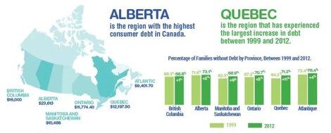 CBB Guest Infographic Alberta Debt load
