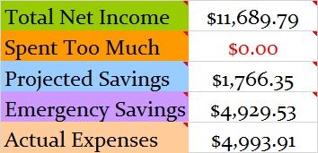 December 2015 Budget totals