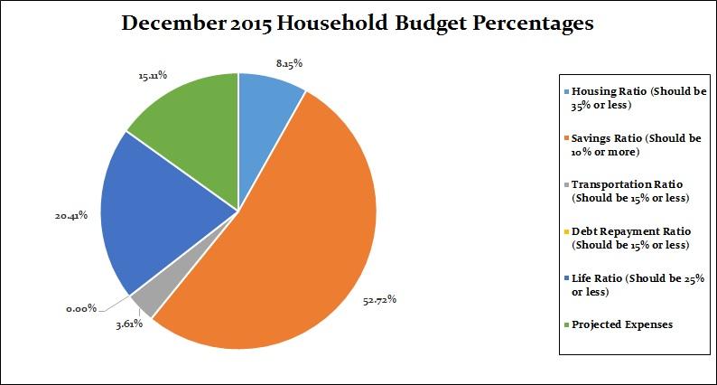December 2015 Monthly breakdown percentages (corrected)