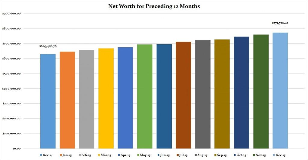 December 2015 Preceding 12 months graph