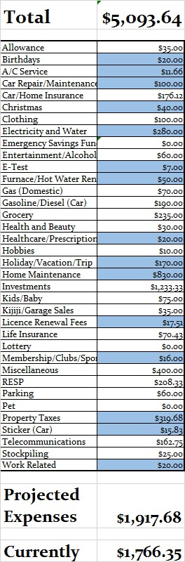 Proposed Budget for 2016 (corrected)
