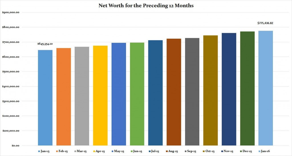 January 2016 Preceding 12 Months Net Worth
