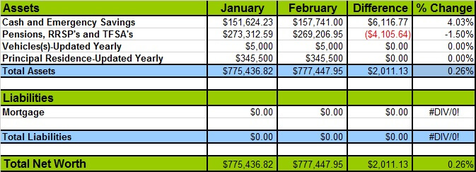 February 2016 Net Worth Losses and Gains