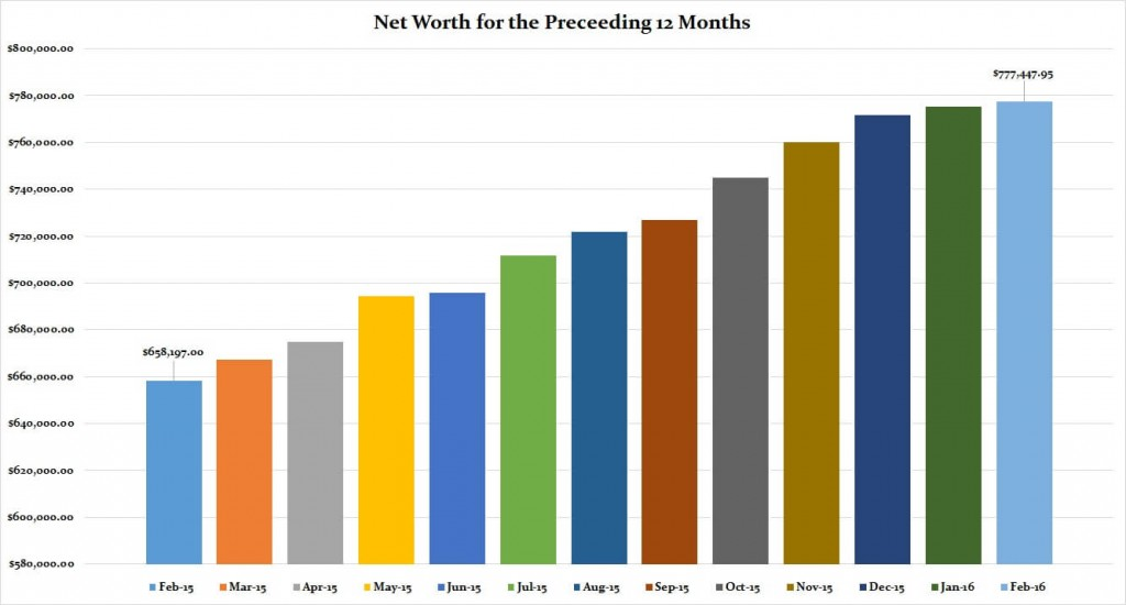 February 2016 Preceding 12 Months Net Worth