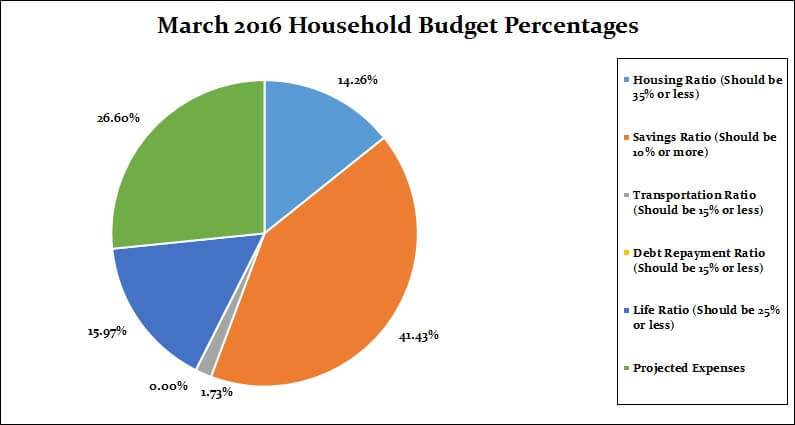 March 2016 Household Percentages