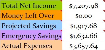 March 2016 Month Income and Expenses