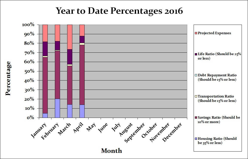 April 2016 Month by Month