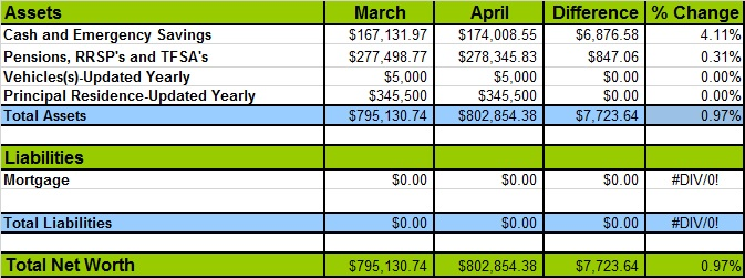 April 2016 Net Worth Losses and Gains