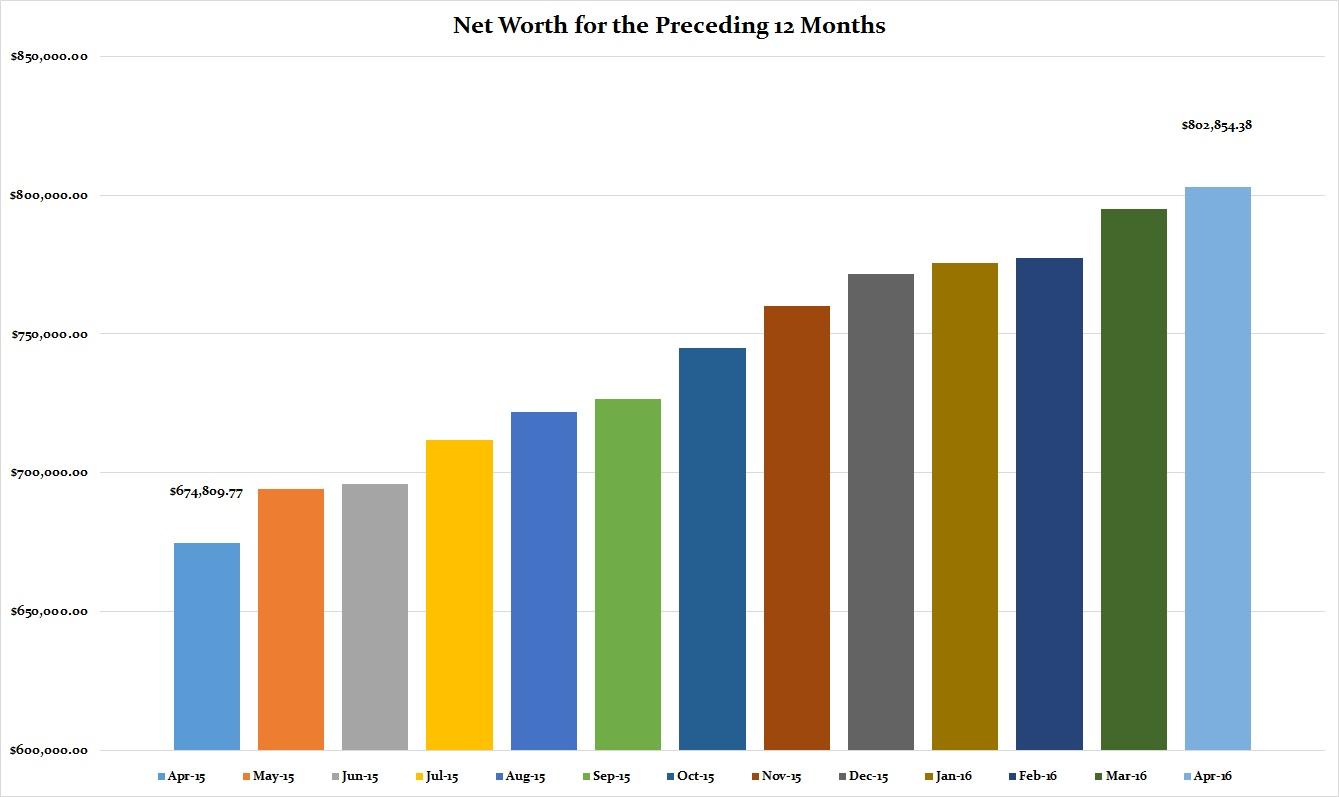 April 2016 Preceding 12 Months Net Worth