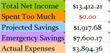 May 2016 Month Income and Expenses