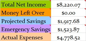 June 2016 Month Income and Expenses