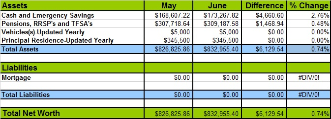 June 2016 Net Worth Losses and Gains