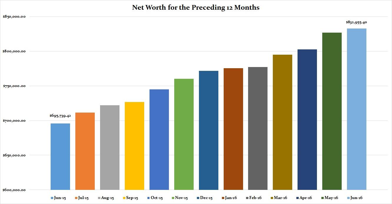 June 2016 Preceding 12 Months Net Worth