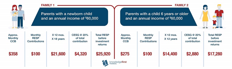 RESP Canada Child Benefit CCB