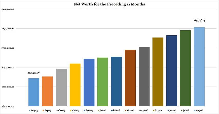 august-2016-preceding-12-months-net-worth