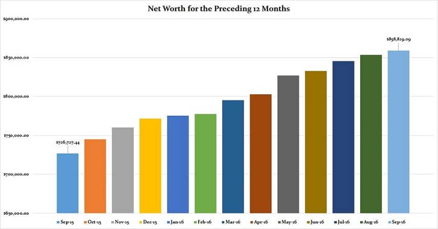 september-2016-preceding-12-months-net-worth