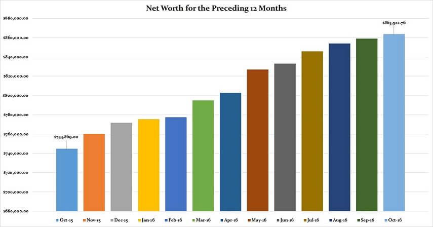 october-2016-preceding-12-months-net-worth