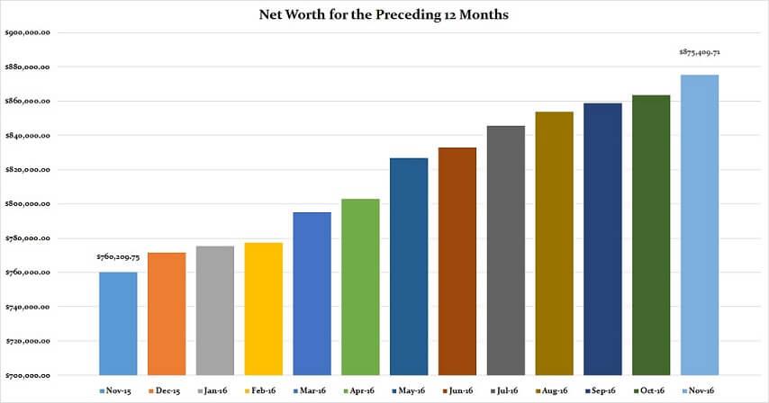 November 2016 Preceding 12 Months Net Worth