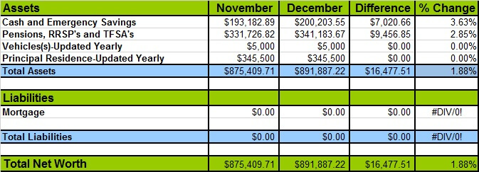 December 2016 Net Worth Losses and Gains