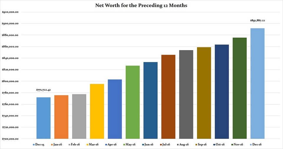 December 2016 Preceding 12 Months Net Worth
