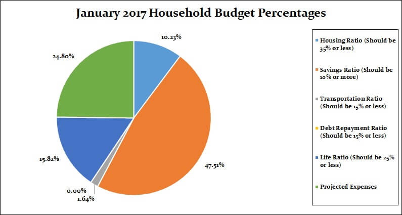 January 2017 Household Percentages