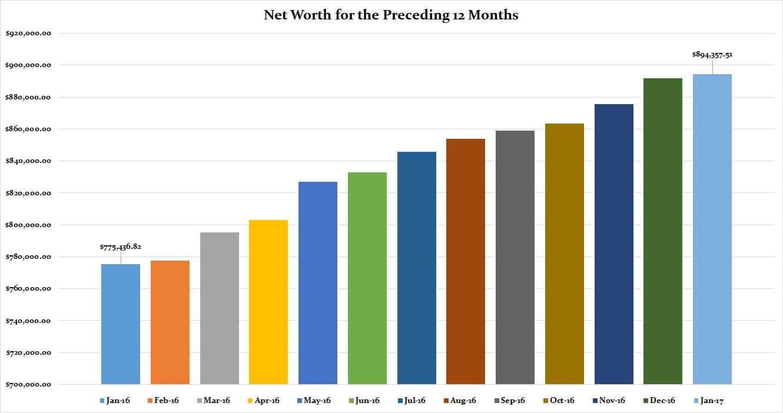 January 2017 Preceding 12 Months Net Worth