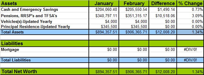 February 2017 Net Worth Losses and Gains