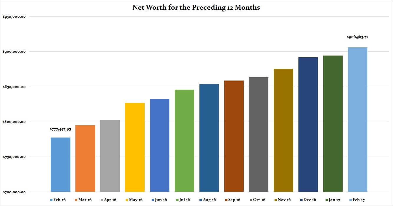 February 2017 Preceding 12 Months Net Worth