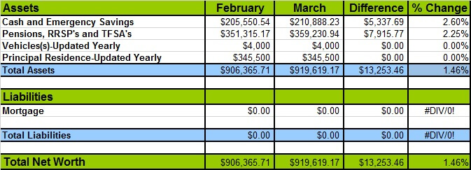 March 2017 Net Worth Losses and Gains
