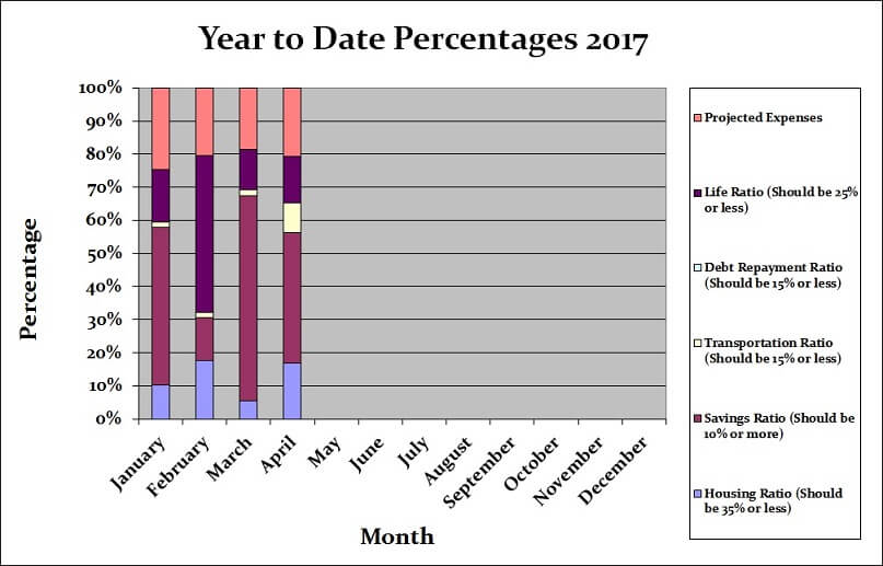 April 2017 Month by Month
