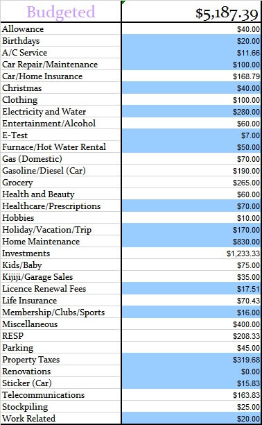 April 2017 Monthly Budgeted Amounts
