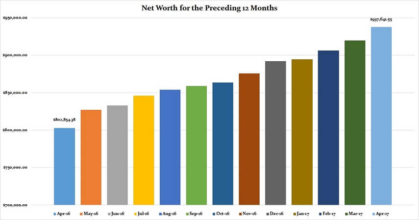 April 2017 Preceding 12 Months Net Worth