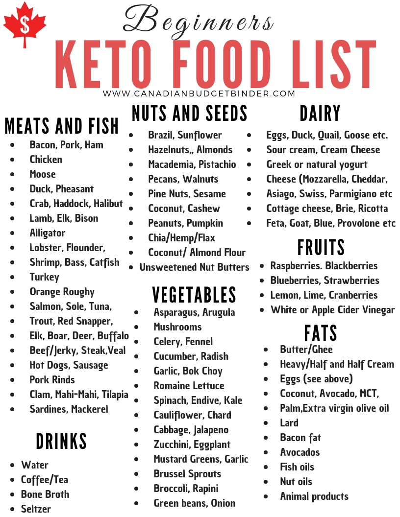 Beginners Keto Food List