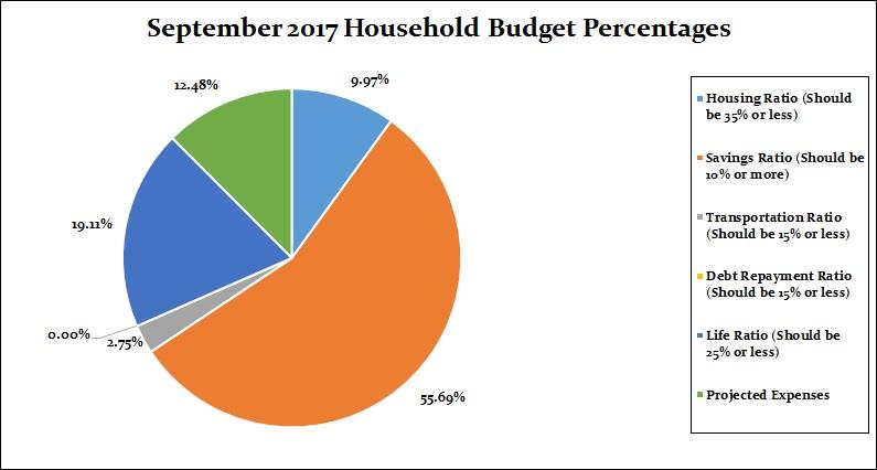 September 2017 Household Percentages