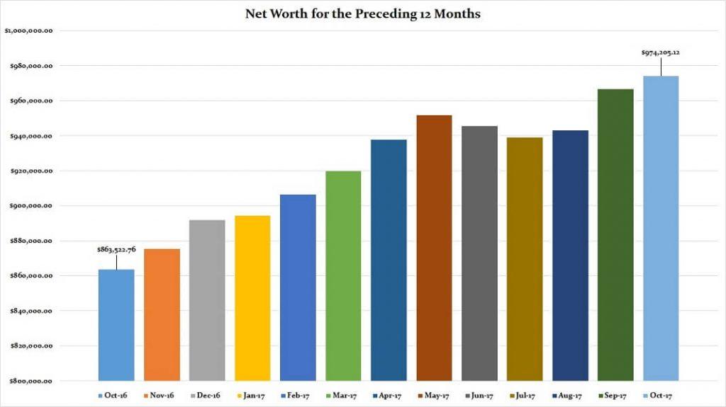 October 2017 Preceding 12 Months Net Worth
