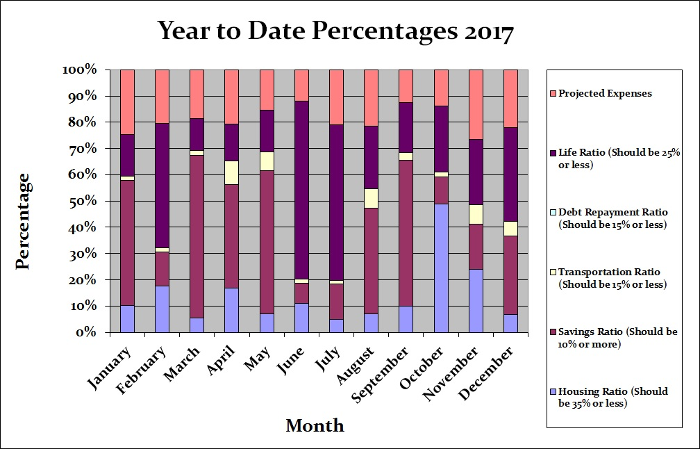 December 2017 Month by Month