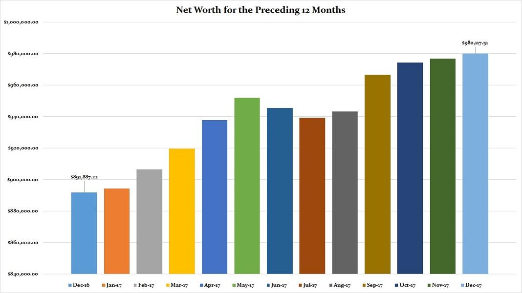 December 2017 Preceding 12 Months Net Worth