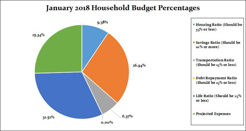 January 2018 Household Percentages