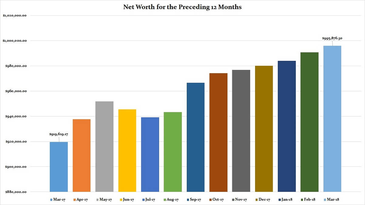 March 2018 Preceding 12 Months Net Worth