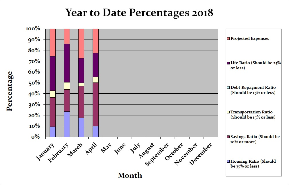 April 2018 Month by Month