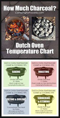 dutch oven temperature camping