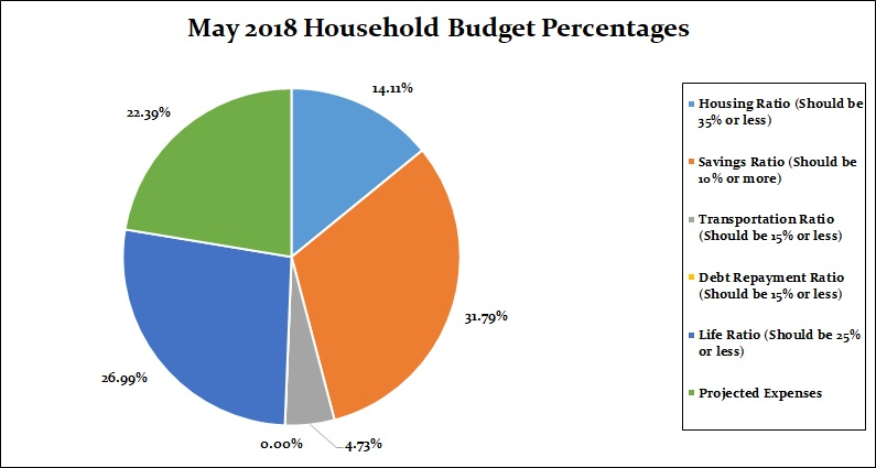 May 2018 Household Percentages