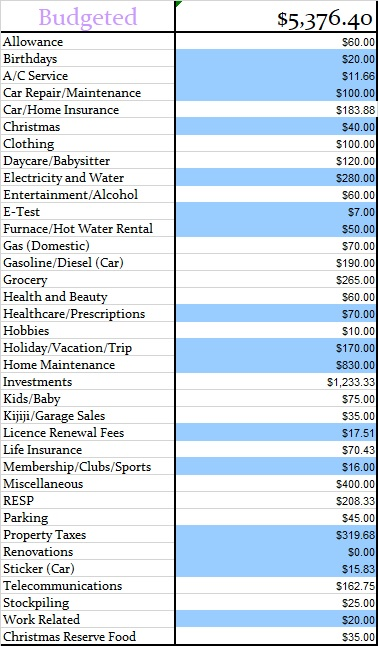 May Budgeted Budget amounts 2018