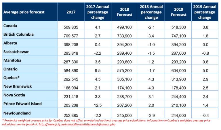 june 2018 average price housing ontario canada