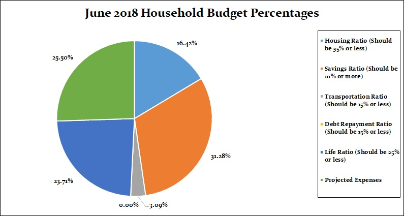 June 2018 Household Percentages