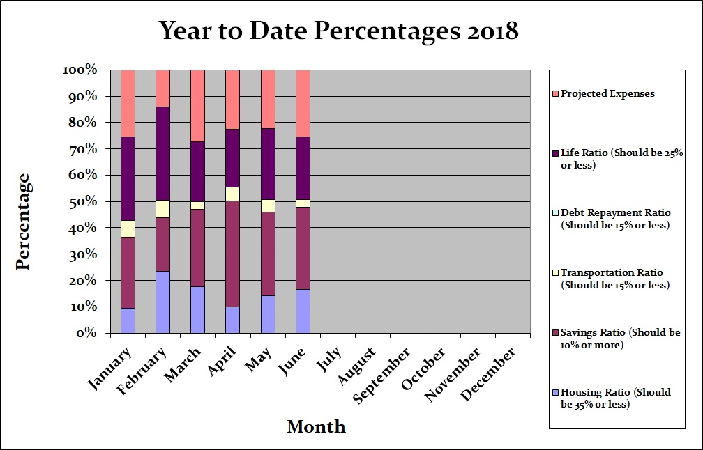June 2018 Month by Month