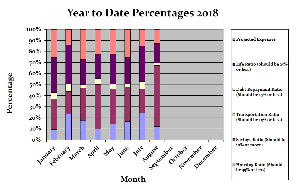August 2018 Month by Month