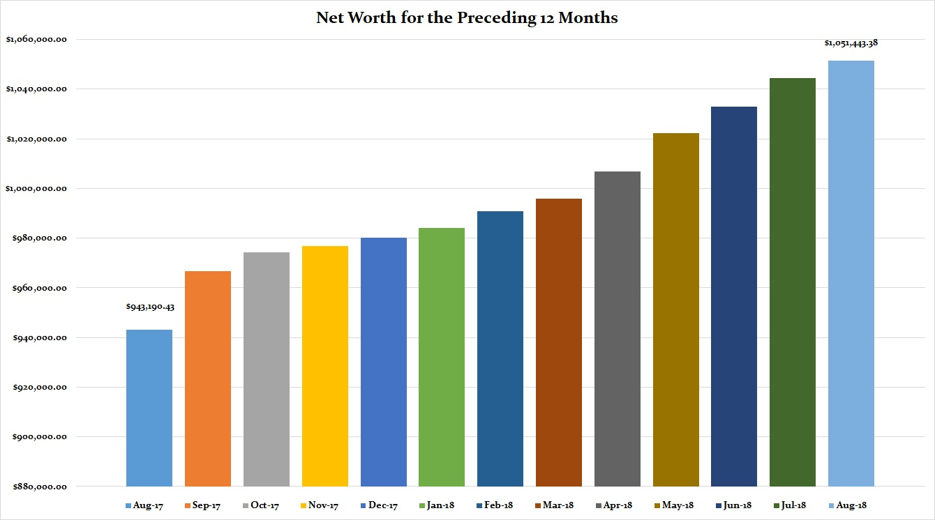 August 2018 Preceding 12 Months Net Worth