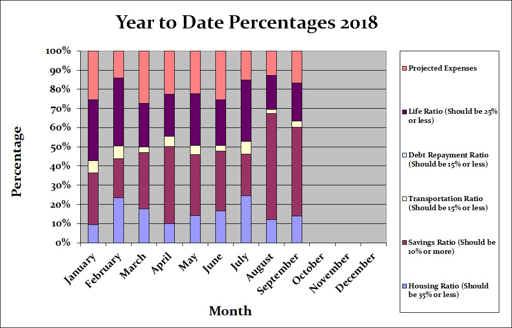 September 2018 Month by Month