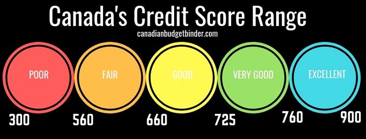 Canada's Credit Score Range